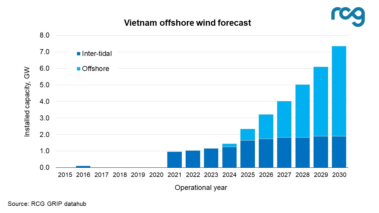 Vietnam's offshore wind forecast (2015-2030)